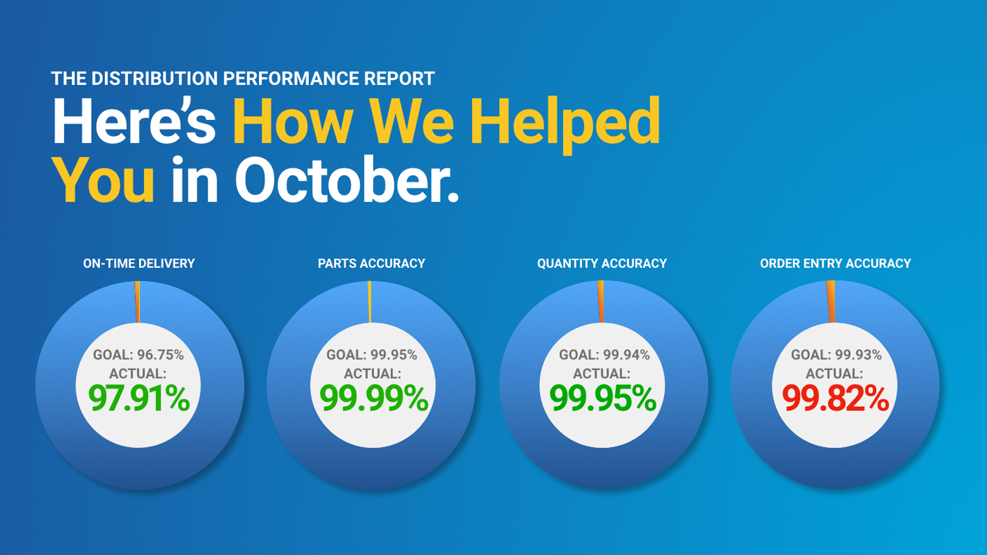 October Distribution Performance Metrics