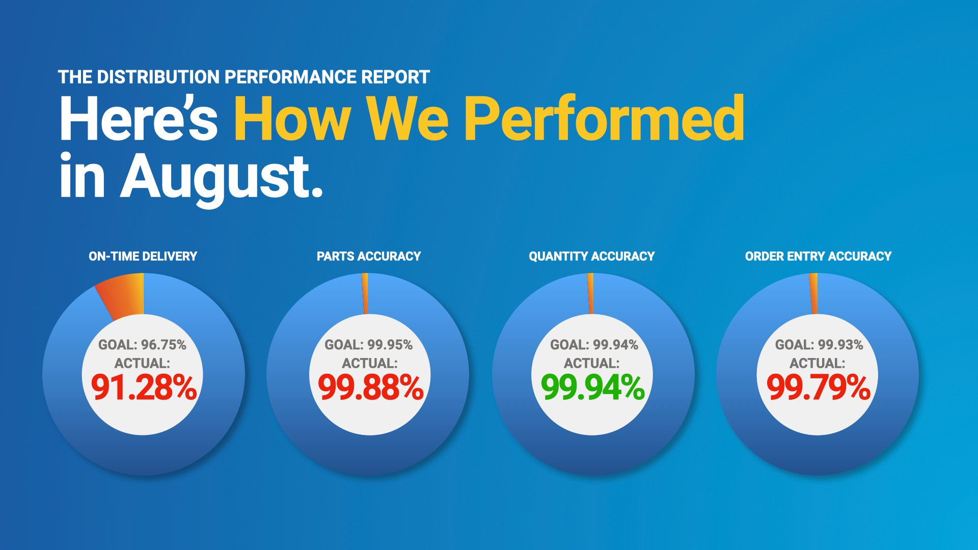 August Distribution Performance Report