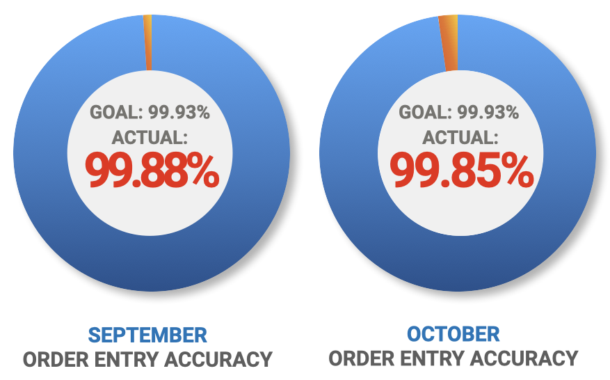 Order Entry Accuracy Metric