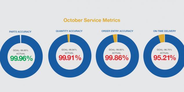 October Metrics Report