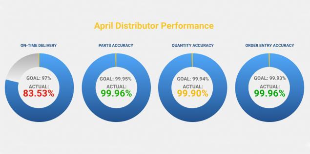 April Distributor Performance