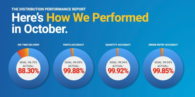 October Distribution Performance Report