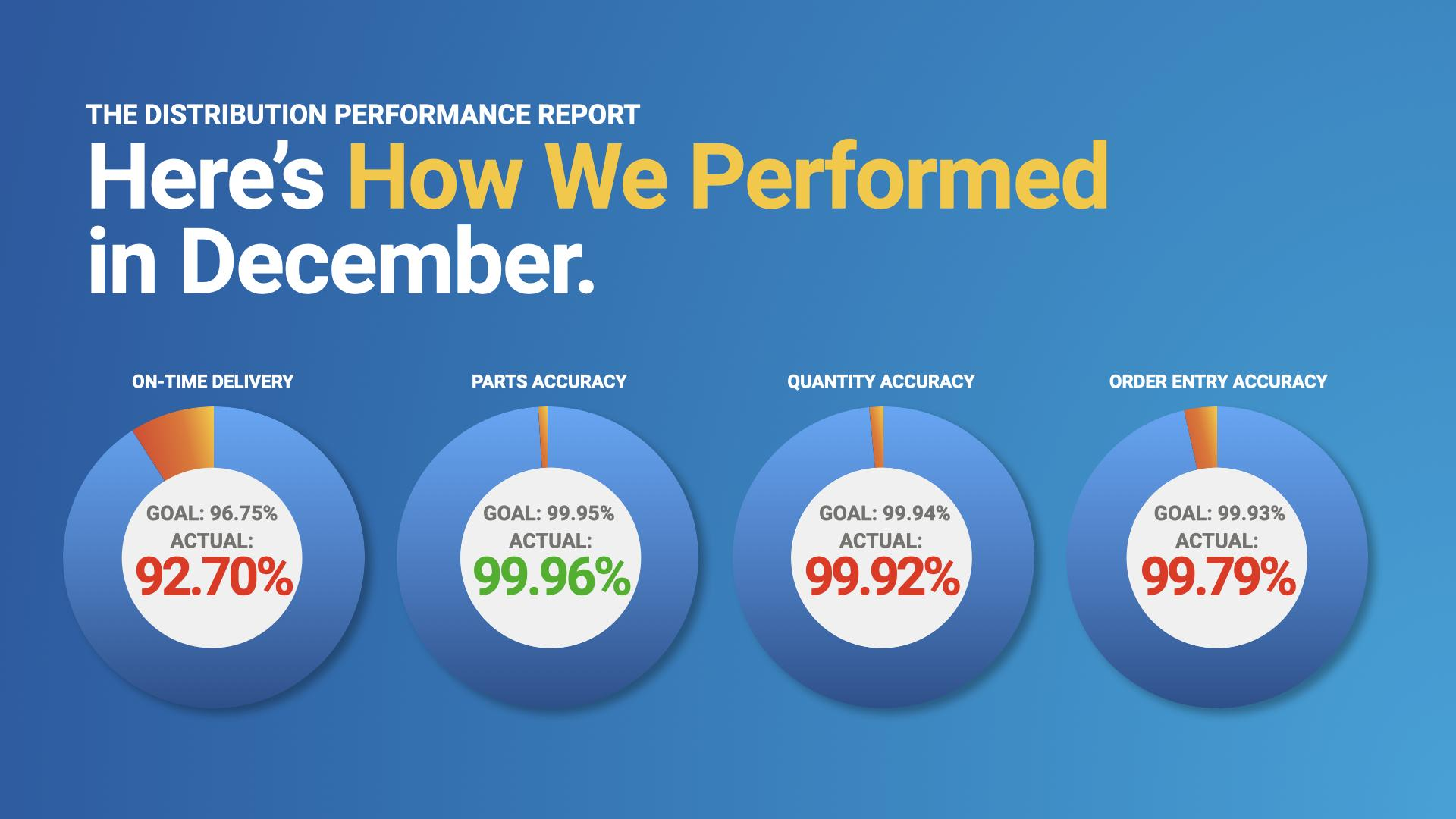 December Distribution Performance Report